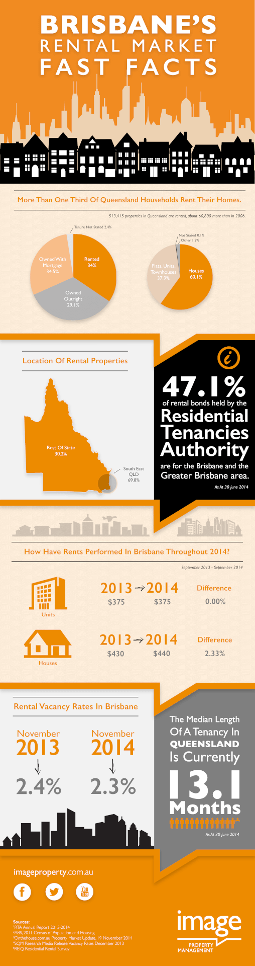 Brisbane Rental Market Fast Facts
